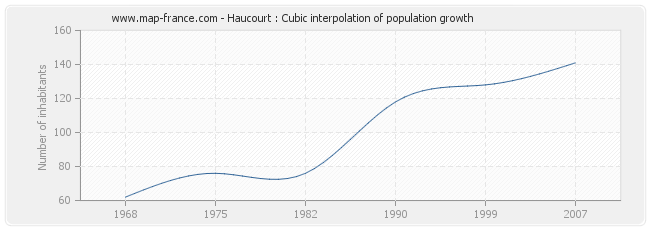 Haucourt : Cubic interpolation of population growth