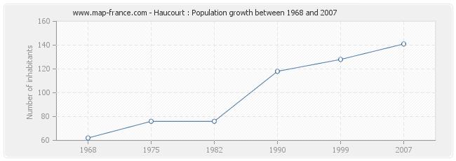Population Haucourt
