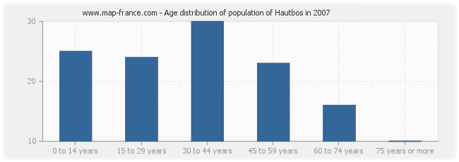 Age distribution of population of Hautbos in 2007