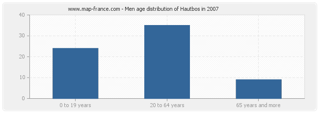 Men age distribution of Hautbos in 2007