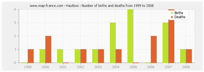Hautbos : Number of births and deaths from 1999 to 2008