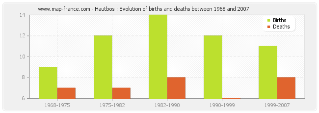 Hautbos : Evolution of births and deaths between 1968 and 2007