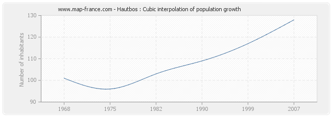 Hautbos : Cubic interpolation of population growth