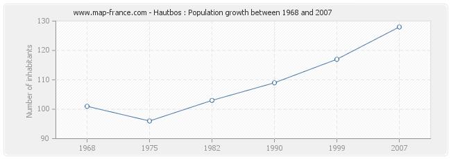 Population Hautbos