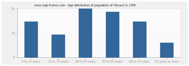 Age distribution of population of Hécourt in 1999