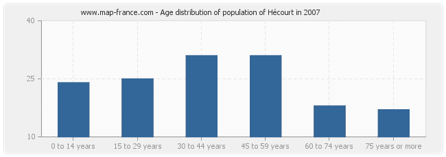 Age distribution of population of Hécourt in 2007