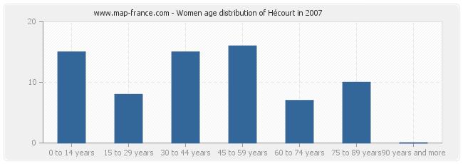 Women age distribution of Hécourt in 2007