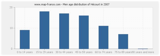 Men age distribution of Hécourt in 2007