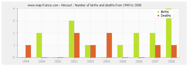 Hécourt : Number of births and deaths from 1999 to 2008