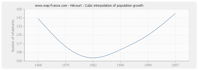 Hécourt : Cubic interpolation of population growth
