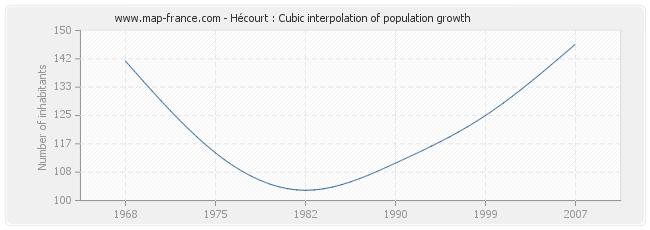 Hécourt : Cubic interpolation of population growth