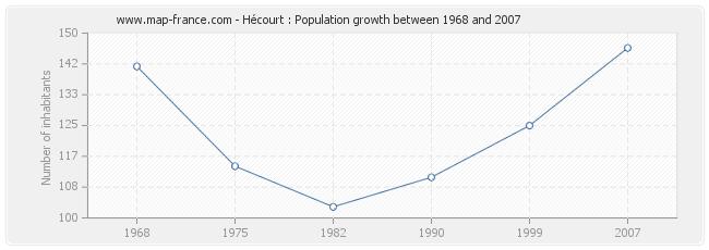 Population Hécourt