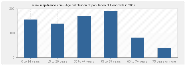 Age distribution of population of Hénonville in 2007