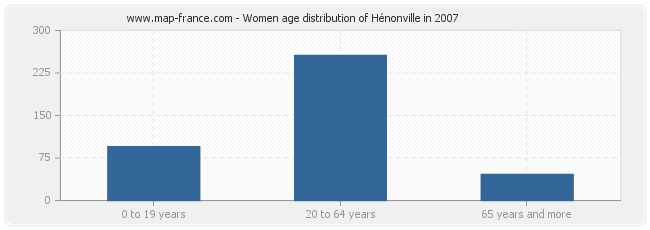Women age distribution of Hénonville in 2007