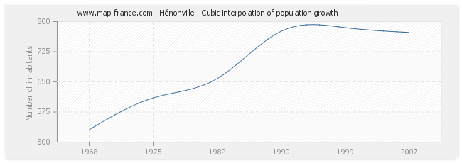 Hénonville : Cubic interpolation of population growth
