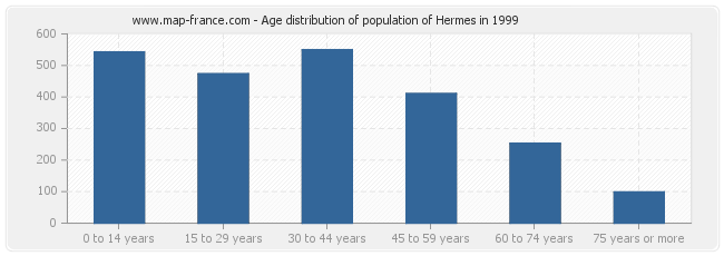 Age distribution of population of Hermes in 1999
