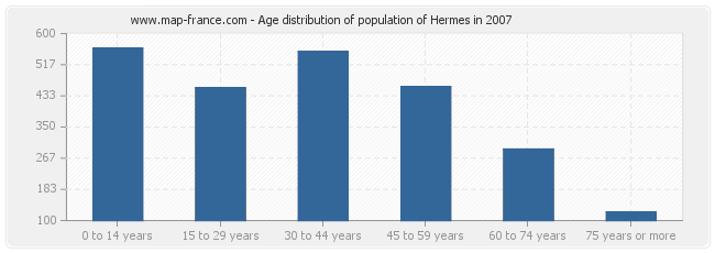 Age distribution of population of Hermes in 2007