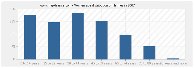 Women age distribution of Hermes in 2007