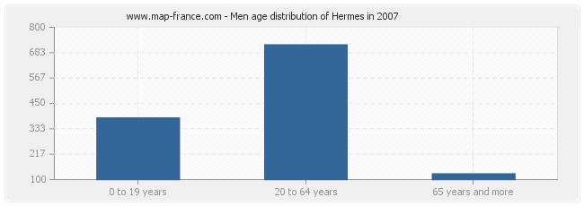 Men age distribution of Hermes in 2007