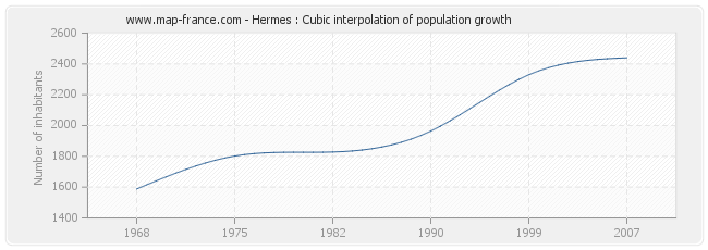 Hermes : Cubic interpolation of population growth
