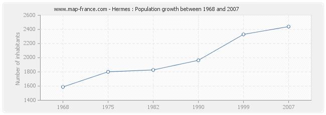 Population Hermes