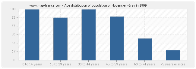 Age distribution of population of Hodenc-en-Bray in 1999