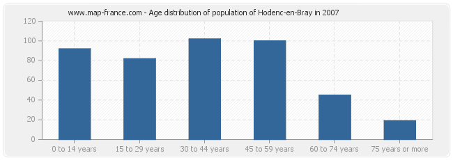 Age distribution of population of Hodenc-en-Bray in 2007