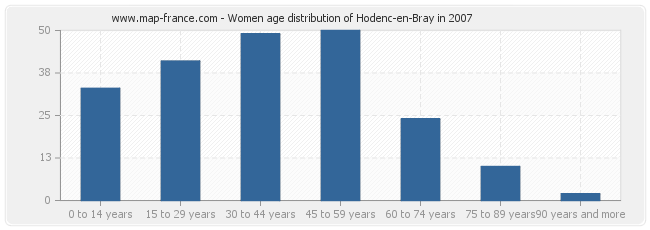 Women age distribution of Hodenc-en-Bray in 2007