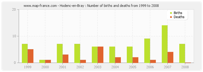 Hodenc-en-Bray : Number of births and deaths from 1999 to 2008