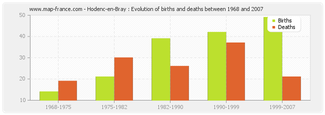 Hodenc-en-Bray : Evolution of births and deaths between 1968 and 2007