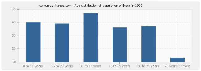 Age distribution of population of Ivors in 1999