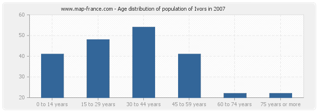 Age distribution of population of Ivors in 2007