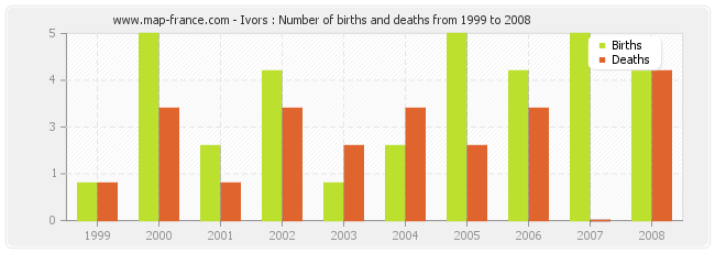 Ivors : Number of births and deaths from 1999 to 2008