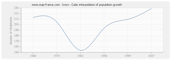 Ivors : Cubic interpolation of population growth