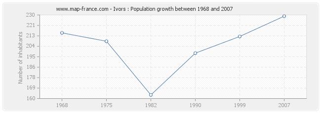 Population Ivors