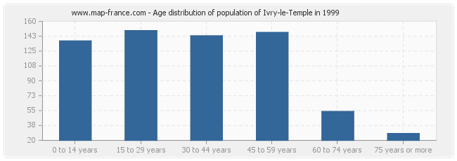 Age distribution of population of Ivry-le-Temple in 1999