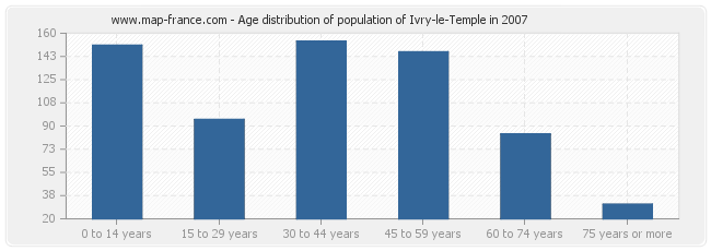 Age distribution of population of Ivry-le-Temple in 2007