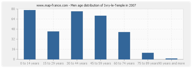 Men age distribution of Ivry-le-Temple in 2007