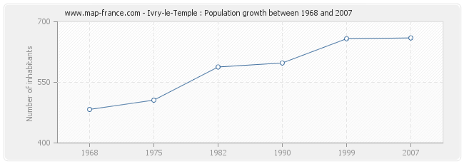 Population Ivry-le-Temple