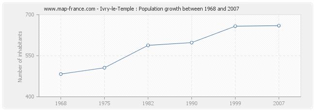 Population Ivry-le-Temple