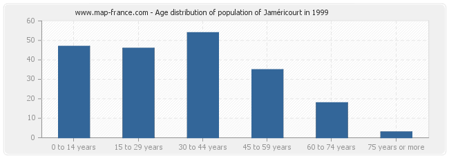Age distribution of population of Jaméricourt in 1999