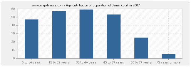 Age distribution of population of Jaméricourt in 2007