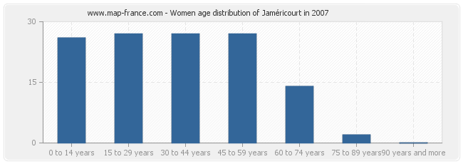 Women age distribution of Jaméricourt in 2007