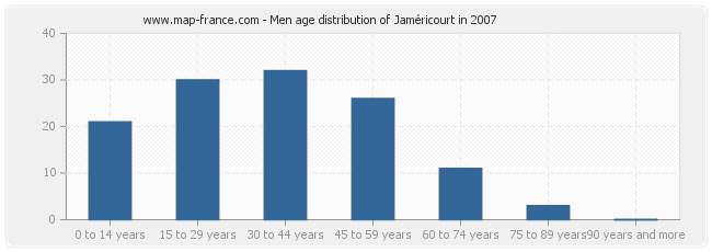Men age distribution of Jaméricourt in 2007