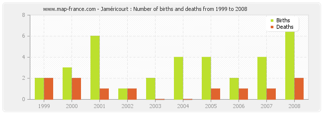 Jaméricourt : Number of births and deaths from 1999 to 2008
