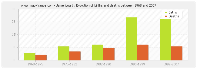Jaméricourt : Evolution of births and deaths between 1968 and 2007