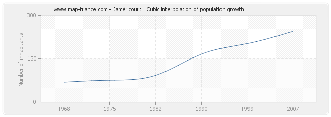 Jaméricourt : Cubic interpolation of population growth