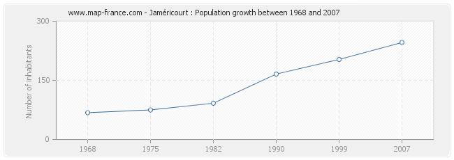 Population Jaméricourt