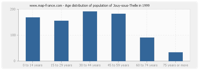 Age distribution of population of Jouy-sous-Thelle in 1999
