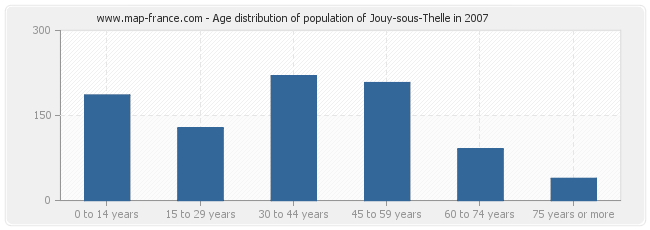 Age distribution of population of Jouy-sous-Thelle in 2007